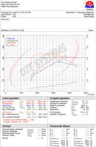 Audi Q7 3.0 TDI 272PS