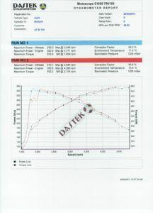 Audi A7 Bi-TDi 3.0 313ps