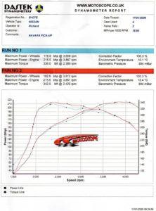 Nissan Navara 2.5 171