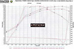 Vauxhall Astra 1.9 150